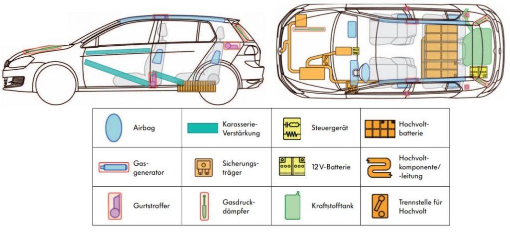 Rettungskarte Rettungsdatenblatt Rescue Card